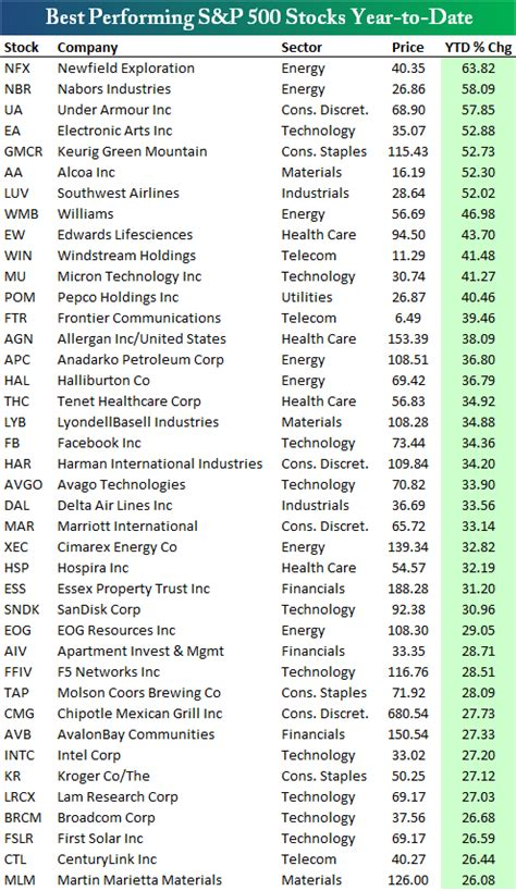 worst performing sp  stocks year  date
