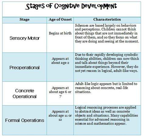 piaget s stages of cognitive development child 495 | 8e66c3c154aed1d5f161cf7d2eed7958 child development stages praxis study