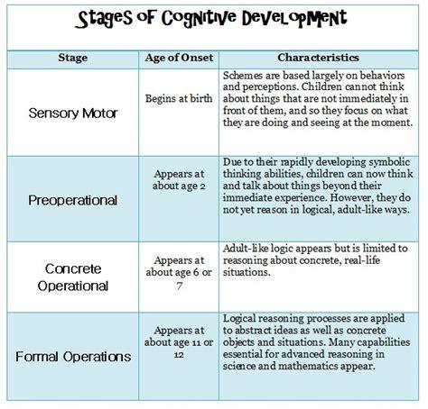 piagets stages  cognitive development child