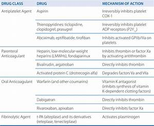 Drug Therapy of Thromboembolic Disorders - Basicmedical Key Tinzaparin