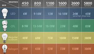 Halogen To Led Conversion Chart Gnubies Org