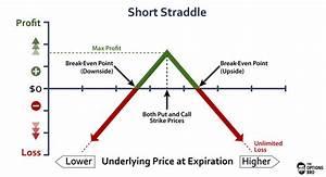 Short Straddle Option Strategy Explained