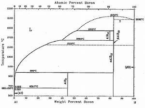24  Aluminium Boron Equilibrium Phase Diagram  Carlson