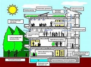 Unending Benefits of Sustainable Buildings   Cleantech ...