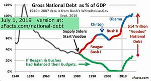 National Debt Chart Under Obama How Quot Voodoo Quot Caused Most Of The National Debt Zfacts