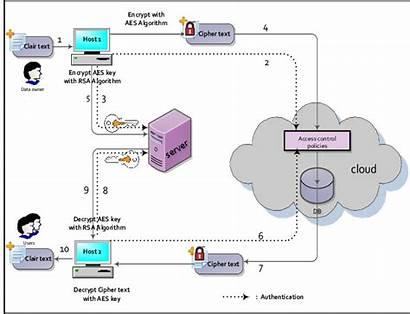 Cloud Computing Proposed Diagram