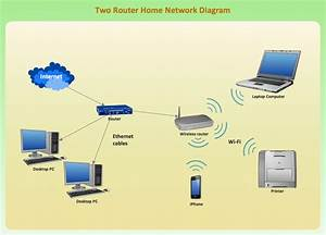 Wireless Router House Diagram