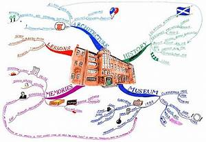 What Is Mind Mapping  The Ultimate Guide To Using This