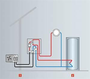 Luft Wasser Wärmepumpe Funktion : luft wasser w rmepumpe haustechnik reber ~ Orissabook.com Haus und Dekorationen