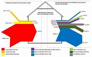 Heat Flow Diagram A Solid Wall  Without External Wall