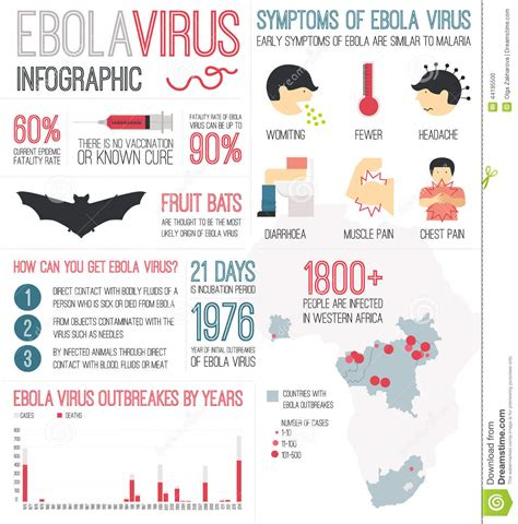 Ebola Virus Infographic Stock Illustration Image Of. Rib Signs. Depresion Signs Of Stroke. Hypertrophic Osteoarthropathy Signs. 21st December Signs. Multiple Sclerosis Awareness Signs. Office Floor Signs. Lab Safety Signs. Square Root Signs Of Stroke