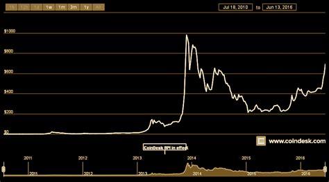 bitcoin price  skyrocketing passes  business insider