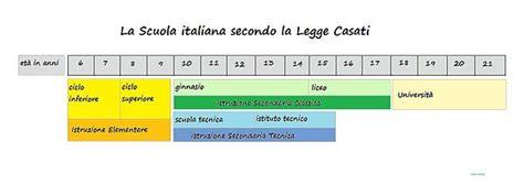 Legge Casati by Scuola Secondaria Di Primo Grado In Italia