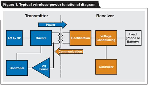 Wireles Signal Diagram by Inductive Coupling The Basics The State Of Wireless