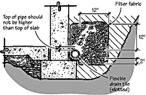 Perforated Drain Tile Sizes by Foundation Drainage