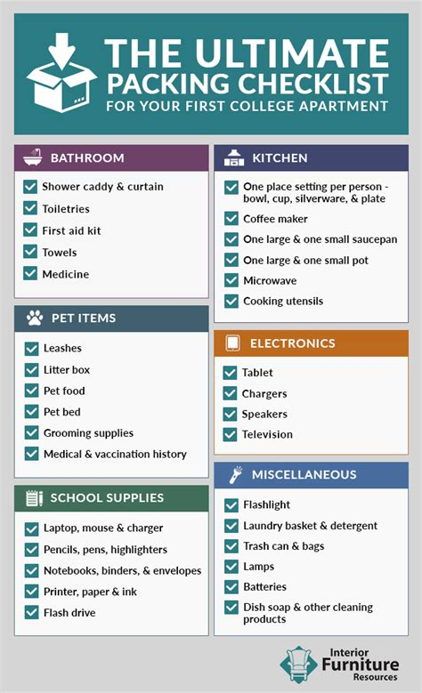 Appartment List by Ultimate Packing Checklist For Your College Apartment Ifr