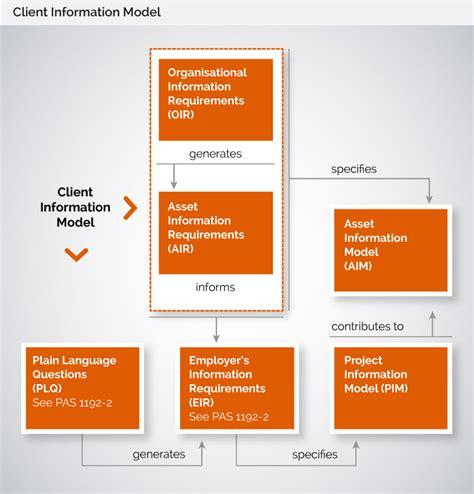 task create  client information model bim level