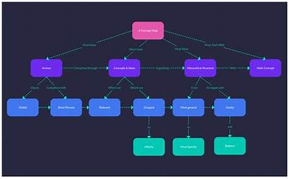Concept Map Teaching Strategies Visual Example Mapping