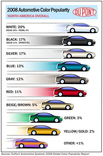 car paint color comparison more ways to cut car emissions reflective glass and paint