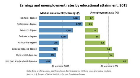 education matters career outlook  bureau  labor
