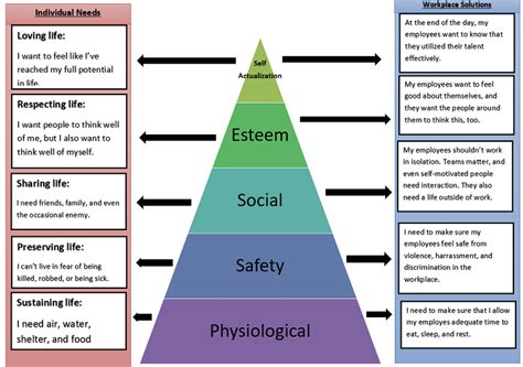 practical application maslows hierarchy