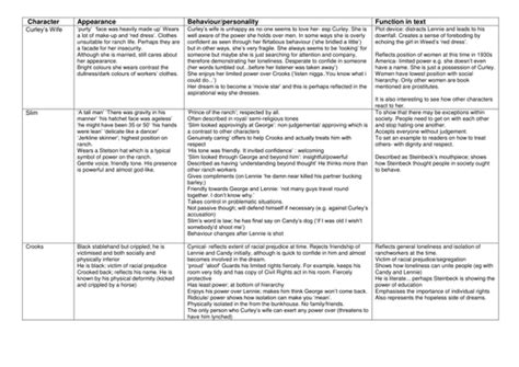 mice  men revision activties  misssk teaching resources tes