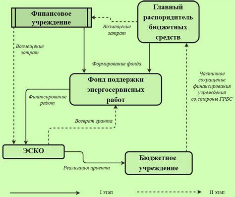 Энергосервисный договор правовая модель и проблемы реализации . Gorod55