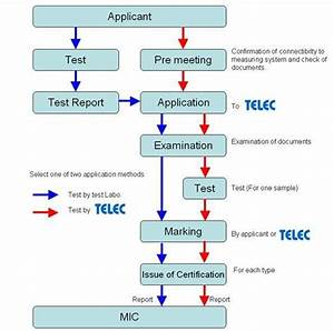 Telec Certification