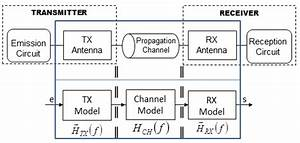 Block Diagram Of Wireless Communication Systems