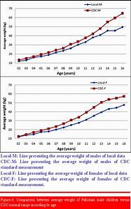 Bmi Chart For Children By Age Jpma Journal Of Pakistan Medical Association