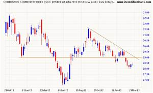 Incredible Charts: Gold finds support while the Dollar rises