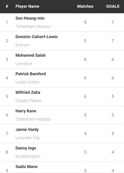 This week top 10 highest goal scorers in the English ...