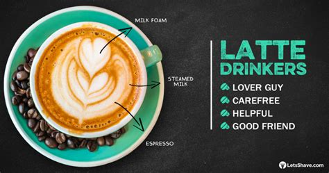 It is similar to a cappuccino, but, while a cappuccino is comprised of equal parts espresso, steamed milk, and foam, a latte is made with much more milk than coffee. What does a man's coffee say about him? - Blog