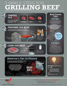 3 Steps To Follow Cooking Beef  Infographics