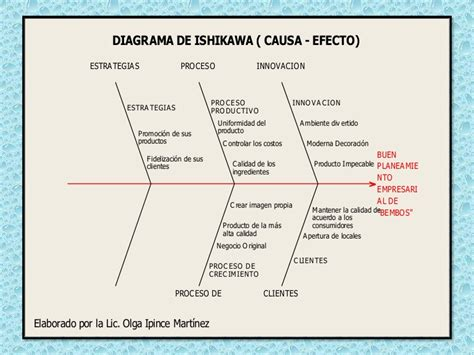 diagrama de ishikawa causa efecto del buen planeamiento