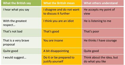 48 Things British People Say And What They Actually Mean ...