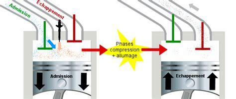 chambre d injection diffrence entre injection directe et indirecte quelle