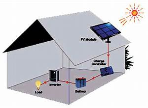 Home Solar System Product - Pics about space