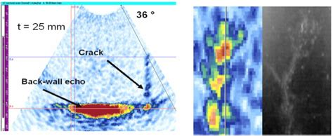 contribution  detection  sizing linear defects  phased array ultrasonic techniques