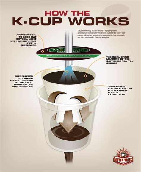CoffeeForLess.com Learning Center   Keurig K Cup Articles   How Keurig K Cups Work