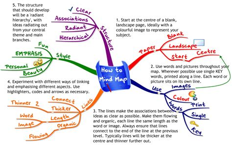 texto siege social how to a mind map mind mapping