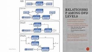 Understanding Data Flow Diagram