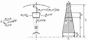 Rotation Berechnen : entwurf einer schwungradspeicheranlage ~ Themetempest.com Abrechnung