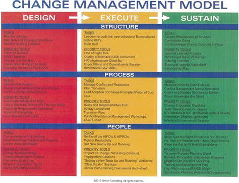 bureau de change business plan one page strategic plan infographics cmerge