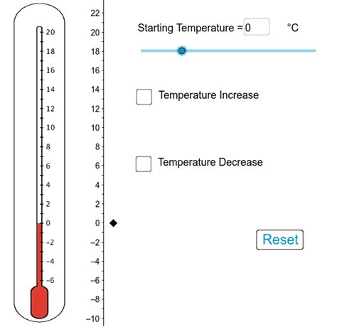 thermometer positive and negative numbers geogebra