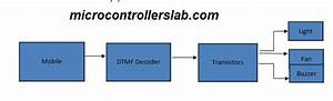 Dtmf Controlled Home Automation System