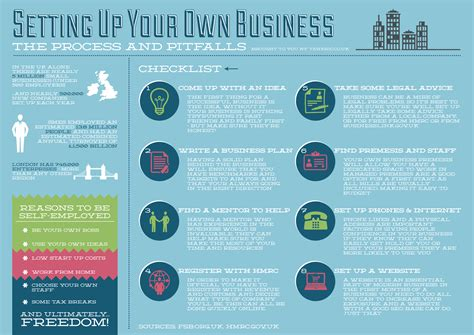 Setting Up Your Own Business  Infographic Facts. What Channel Is Ifc On Direct Tv. Performance Bond Vs Payment Bond. American Credit Counseling Institute. How Much Does Pharmacy Tech Make. Mysql Performance Monitoring. Tenant Liability Insurance Ma Urban Planning. Contiki Winter Wanderer Bespoke Business Cards. Offshore Telemarketing Services
