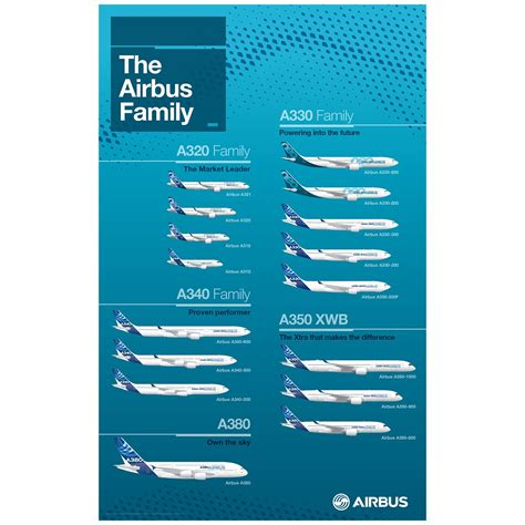 types of kitchen airbus family poster