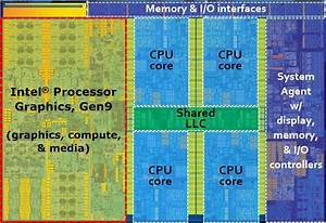 Intel Skylake Gen9 Graphics Architecture Explained