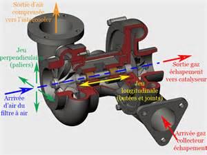 Symptome Turbo Hs : lectrovanne de pression de suralimentation golf 5 couine fort volkswagen m canique ~ Medecine-chirurgie-esthetiques.com Avis de Voitures